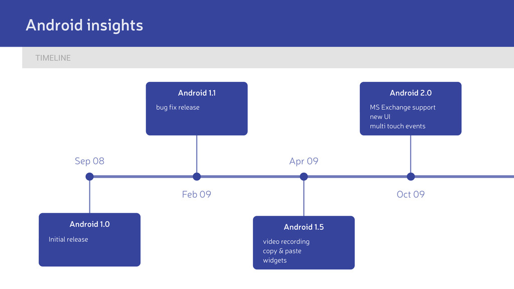 TIMELINE Android insights Sep 08 Feb 09 Apr 09 ...