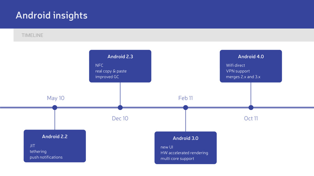 TIMELINE Android insights May 10 Dec 10 Feb 11 ...