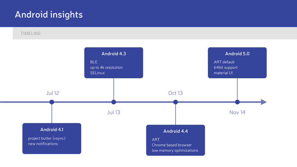 TIMELINE Android insights Jul 12 Jul 13 Oct 13 ...