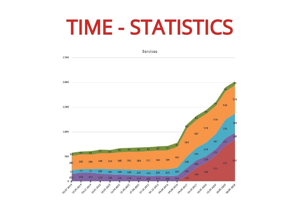 TIME - STATISTICS TIME - STATISTICS