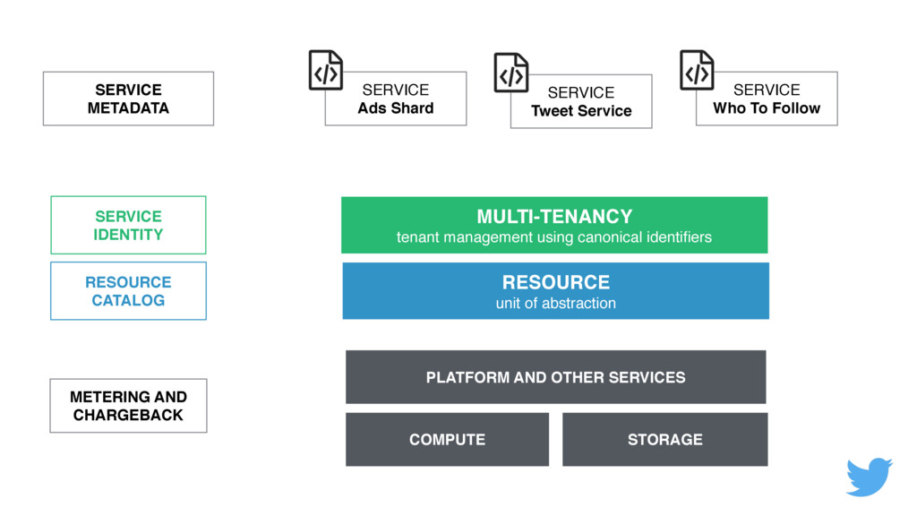 SERVICE IDENTITY RESOURCE CATALOG METERING AN...