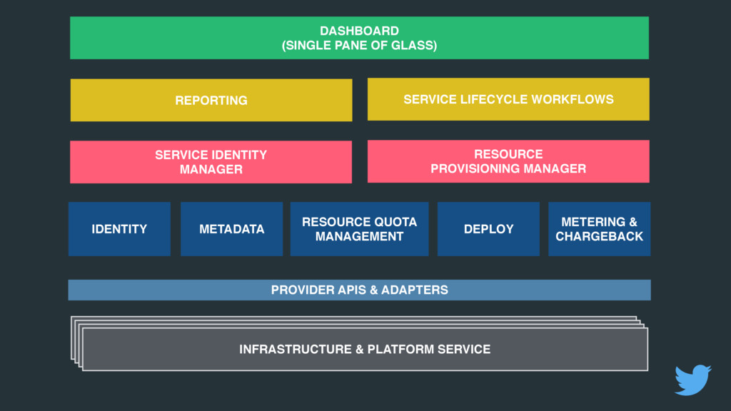 SERVICE IDENTITY MANAGER RESOURCE PROVISIONING ...