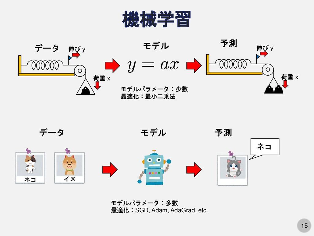 15 荷重 x 伸び y モデル データ 荷重 x' 伸び y' 予測 データ ネコ イヌ モ...
