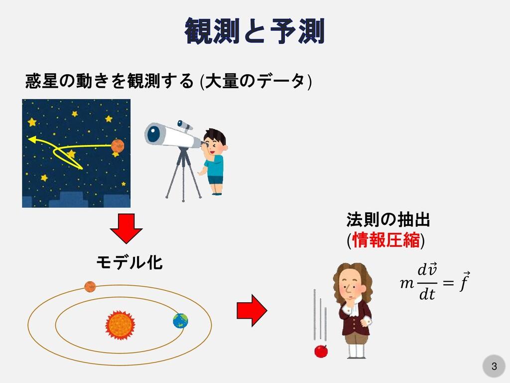 3 惑星の動きを観測する (大量のデータ)   Ԧ   = Ԧ  モデル化 法則の抽出 (情報...