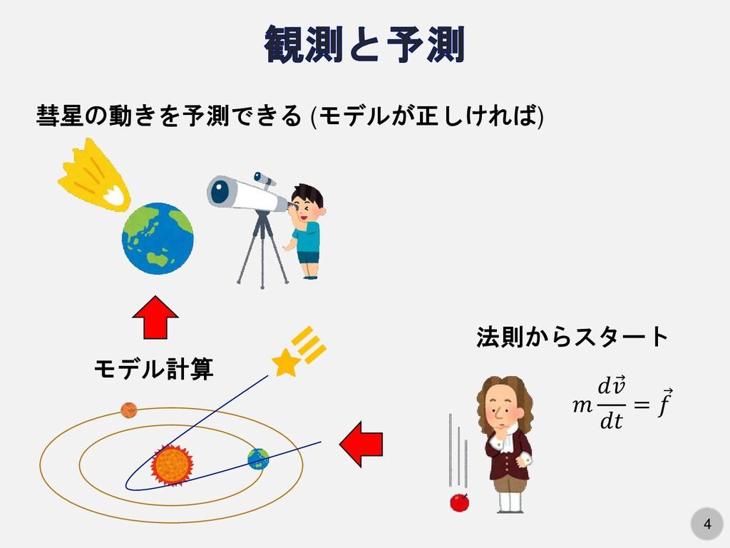 4 彗星の動きを予測できる (モデルが正しければ)   Ԧ   = Ԧ  モデル計算 法則から...