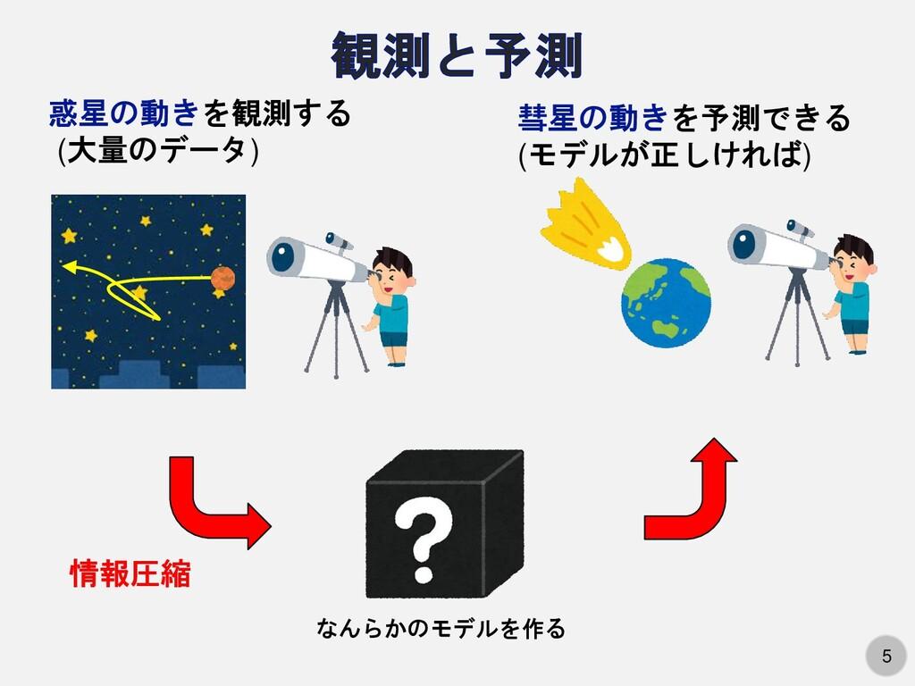 5 惑星の動きを観測する (大量のデータ) なんらかのモデルを作る 彗星の動きを予測できる (...