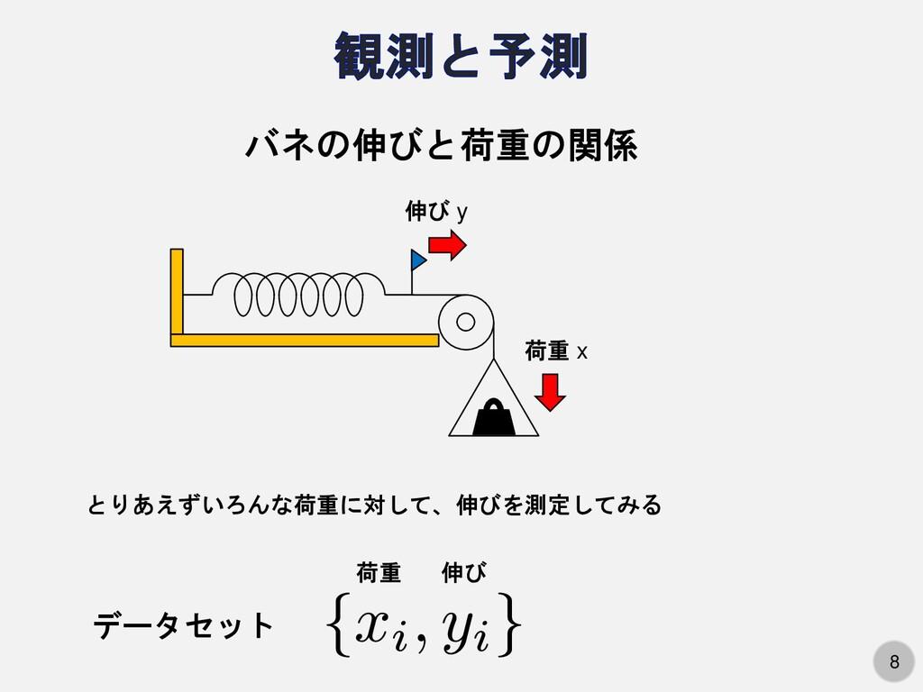 8 荷重 x 伸び y バネの伸びと荷重の関係 とりあえずいろんな荷重に対して、伸びを測定して...