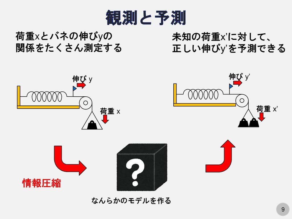 9 荷重xとバネの伸びyの 関係をたくさん測定する なんらかのモデルを作る 未知の荷重x'に対...