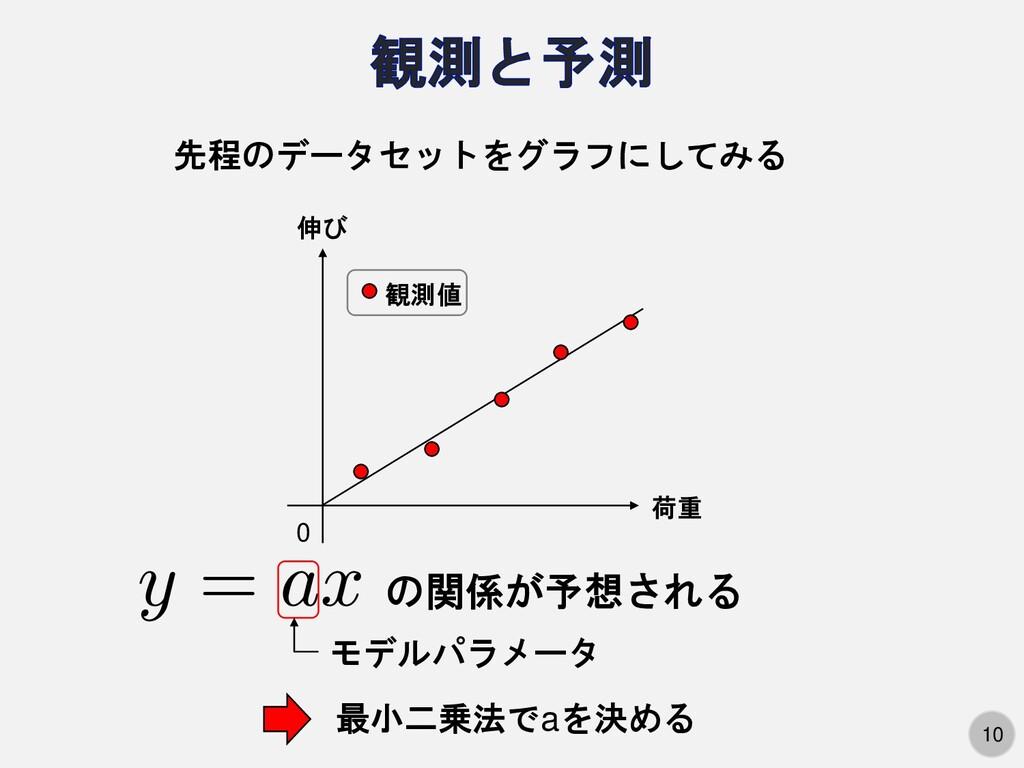 10 0 荷重 伸び 観測値 先程のデータセットをグラフにしてみる の関係が予想される 最小二...