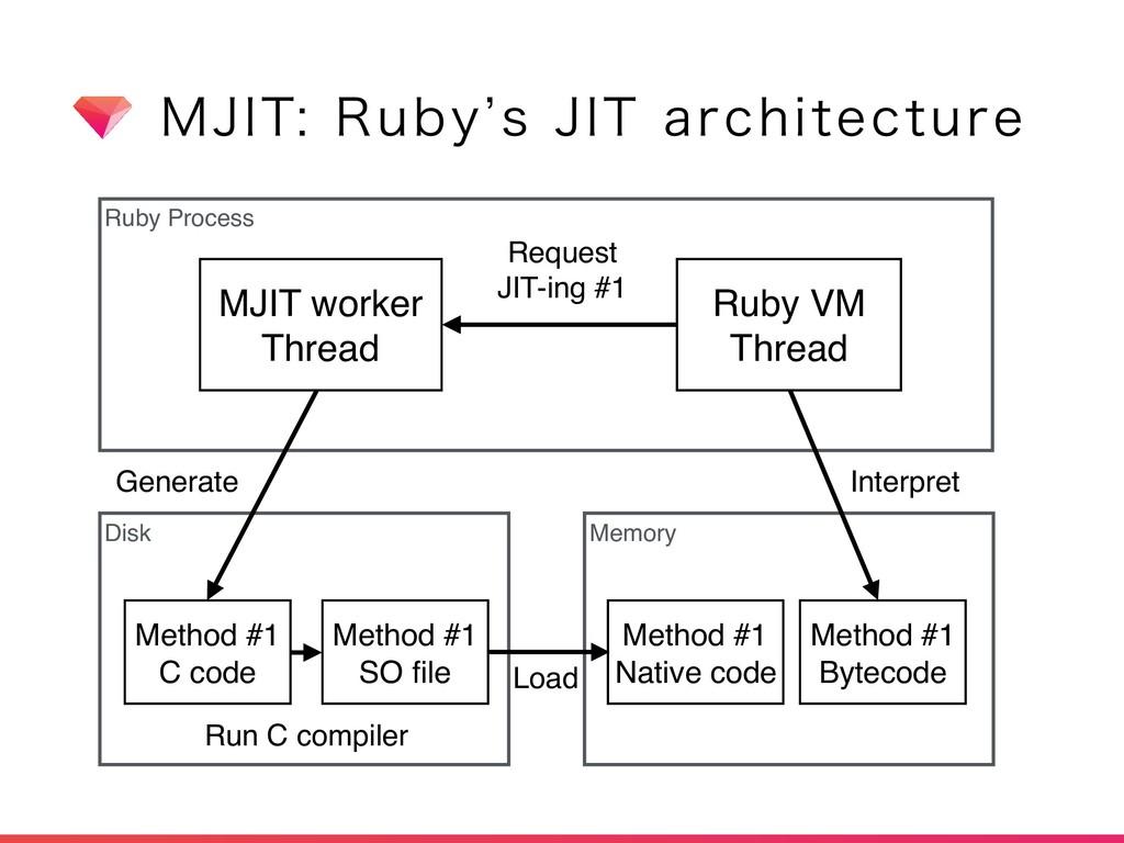 .+*53VCZ`T+*5BSDIJUFDUVSF Ruby Process Disk...