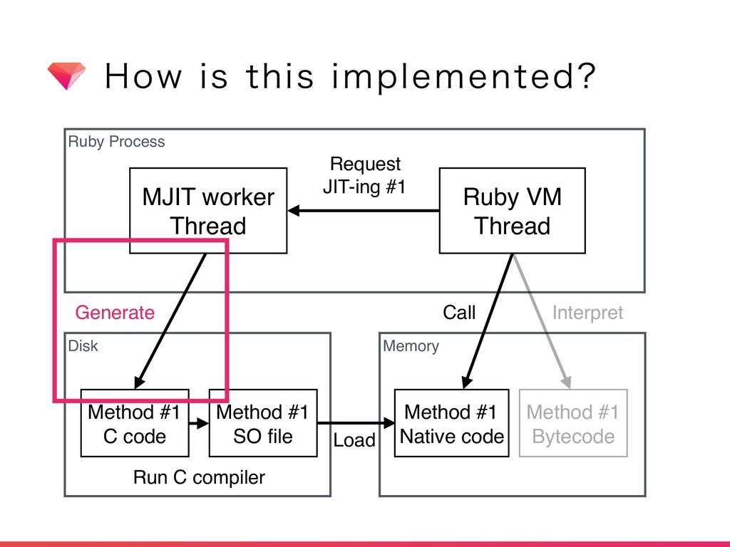 )PXJTUIJTJNQMFNFOUFE Ruby Process Disk Memor...