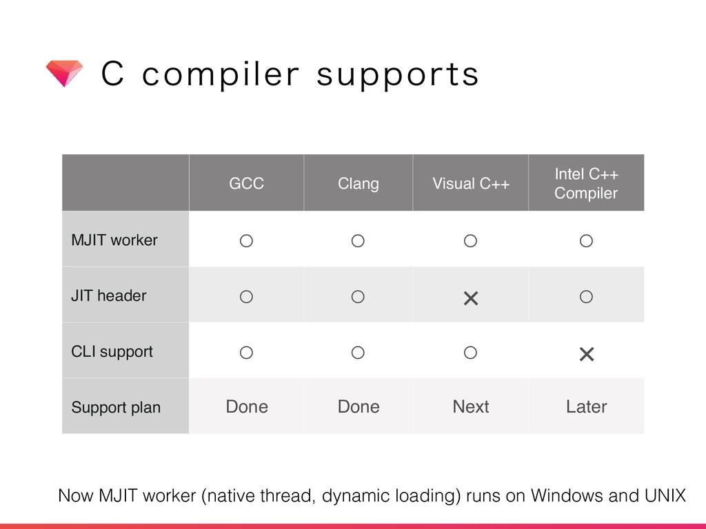 $DPNQJMFSTVQQPSUT GCC Clang Visual C++ Intel ...