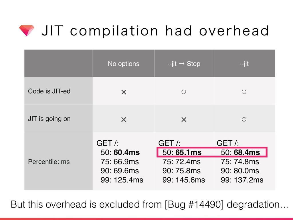 +*5DPNQJMBUJPOIBEPWFSIFBE No options --jit →...