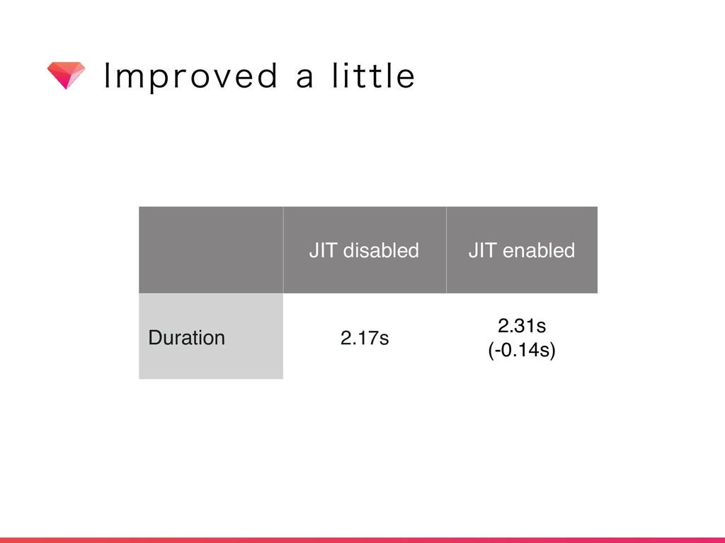 *NQSPWFEBMJUUMF JIT disabled JIT enabled Dura...