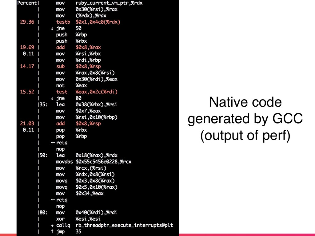 Native code generated by GCC (output of perf)