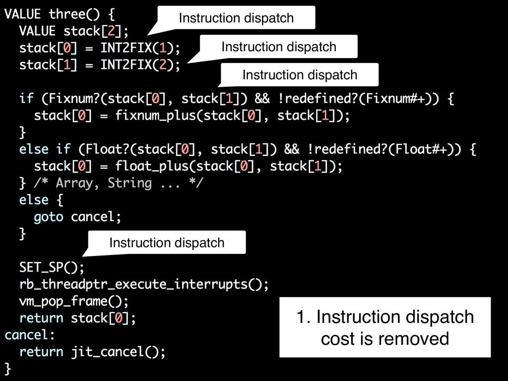 Instruction dispatch Instruction dispatch Instr...