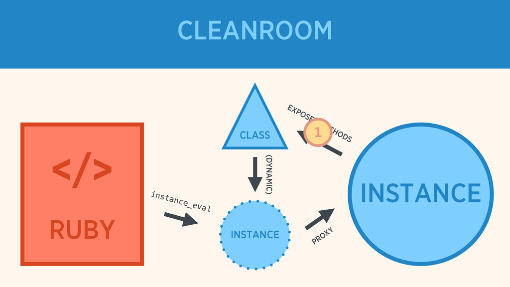 CLASS </> RUBY CLEANROOM INSTANCE INSTANCE EXPO...