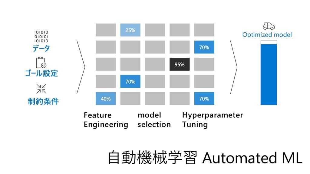 データ ゴール設定 制約条件 Optimized model Feature Engineer...