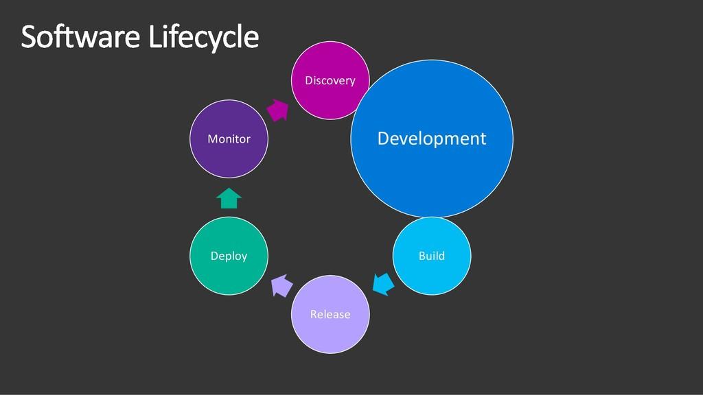 Discovery Development Build Release Deploy Moni...