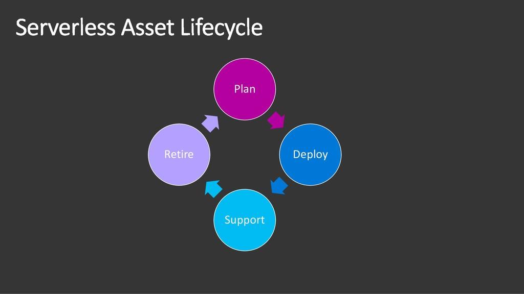 Plan Deploy Support Retire