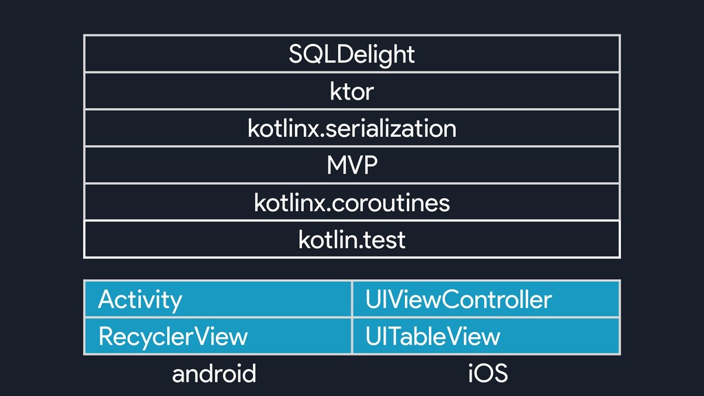SQLDelight ktor kotlinx.serialization MVP kotli...