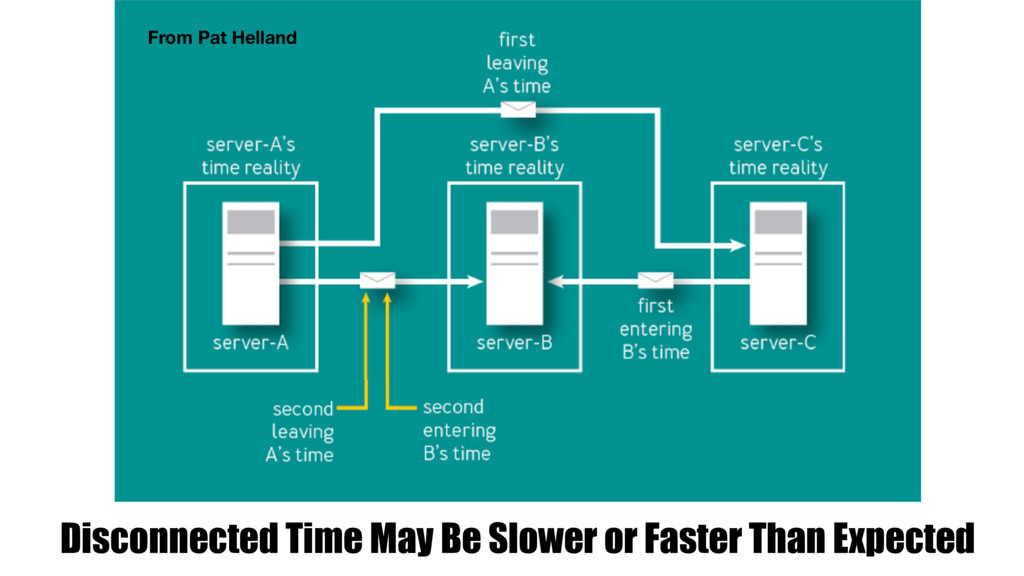 Disconnected Time May Be Slower or Faster Than ...