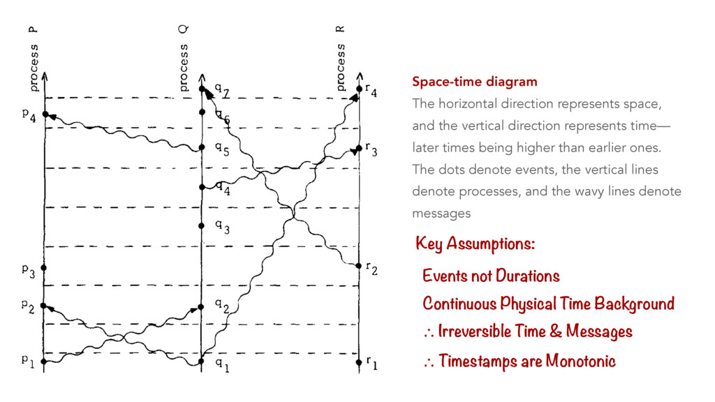 Space-time diagram The horizontal direction rep...