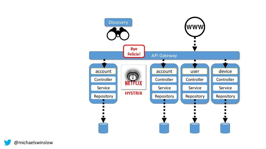 HYSTRIX Controller device Service Repository Co...