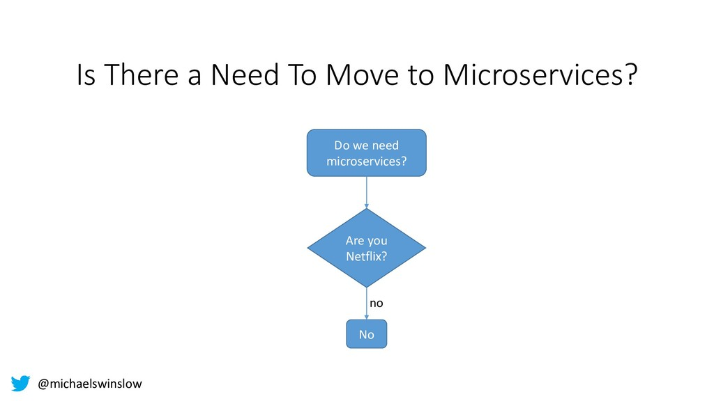 Is There a Need To Move to Microservices? Are y...