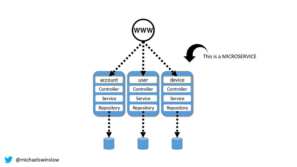 Controller device Service Repository This is a ...