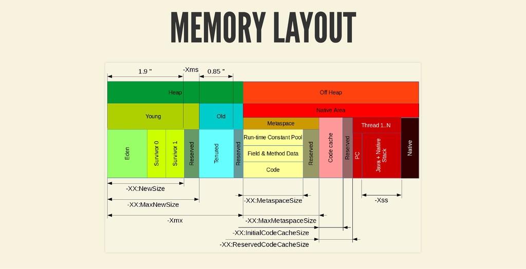 MEMORY LAYOUT MEMORY LAYOUT