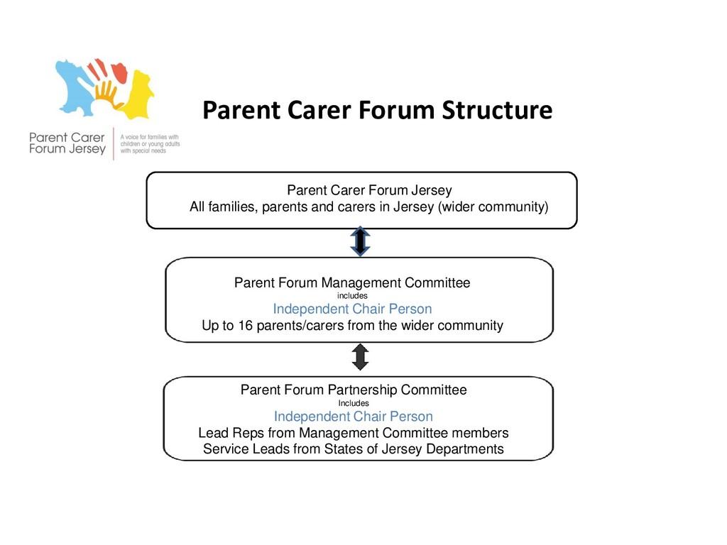 Parent Carer Forum Structure Parent Carer Forum...