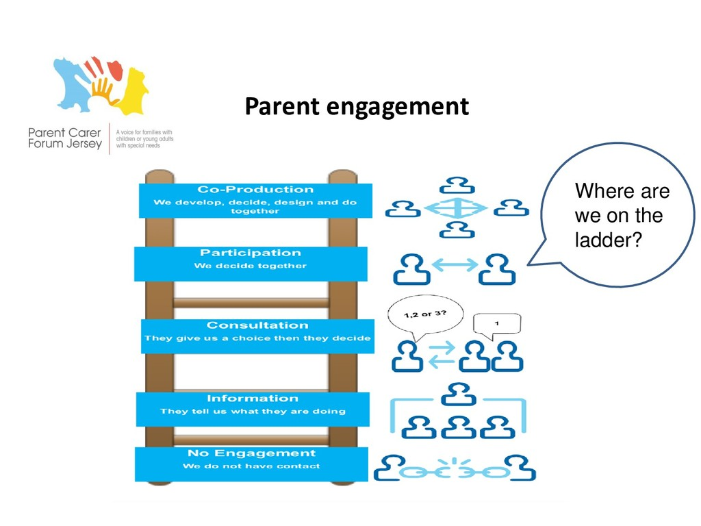 Parent engagement Where are we on the ladder?