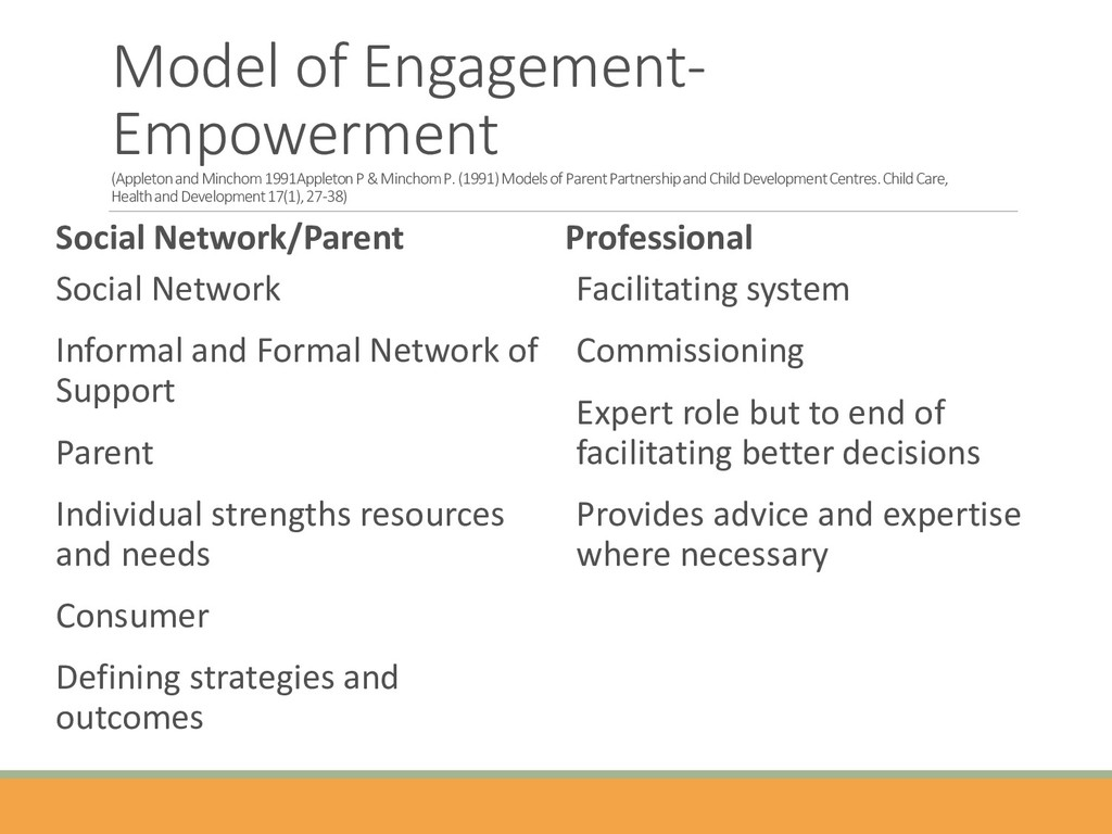Model of Engagement- Empowerment (Appleton and ...