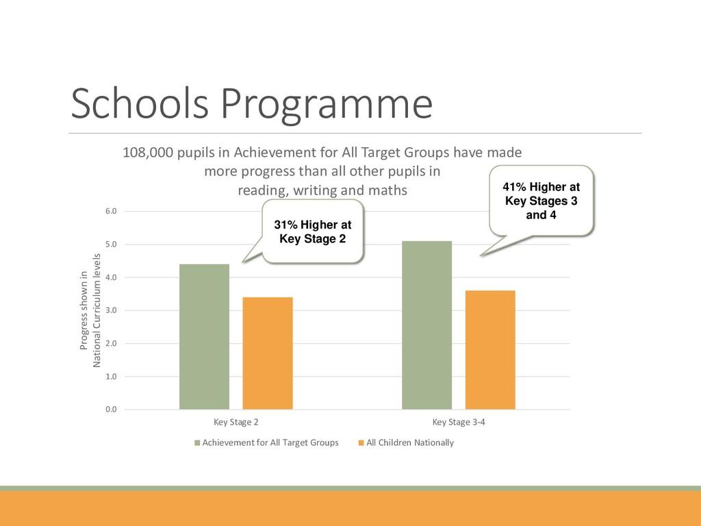 Schools Programme 0.0 1.0 2.0 3.0 4.0 5.0 6.0 K...