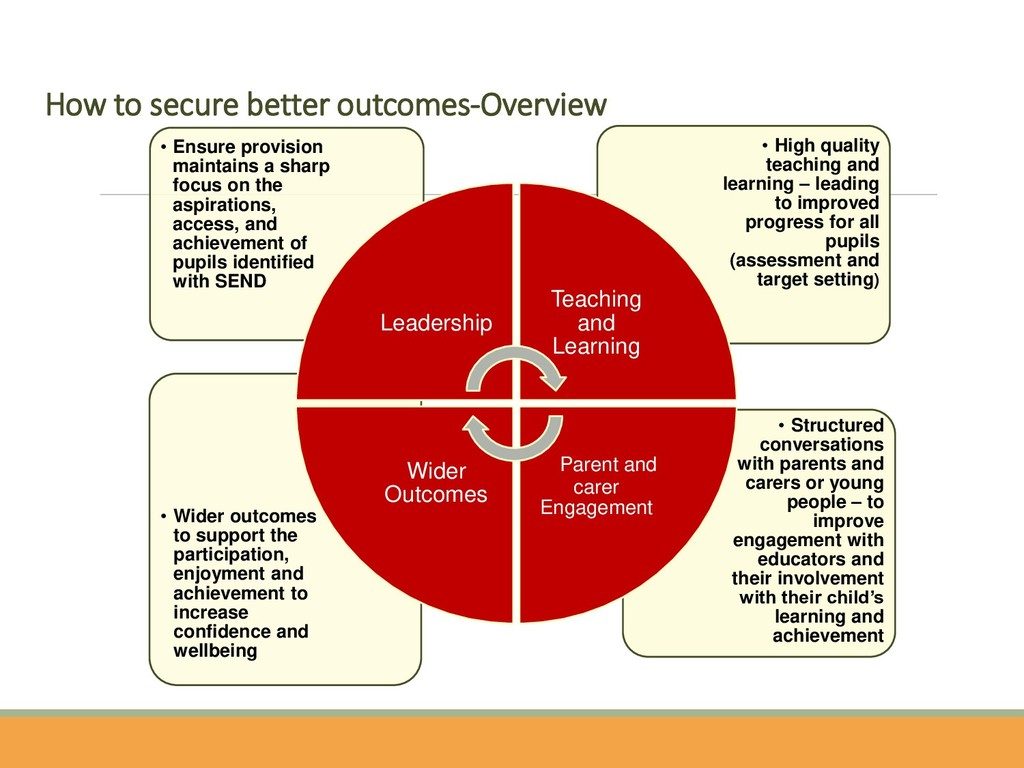 How to secure better outcomes-Overview • Struct...
