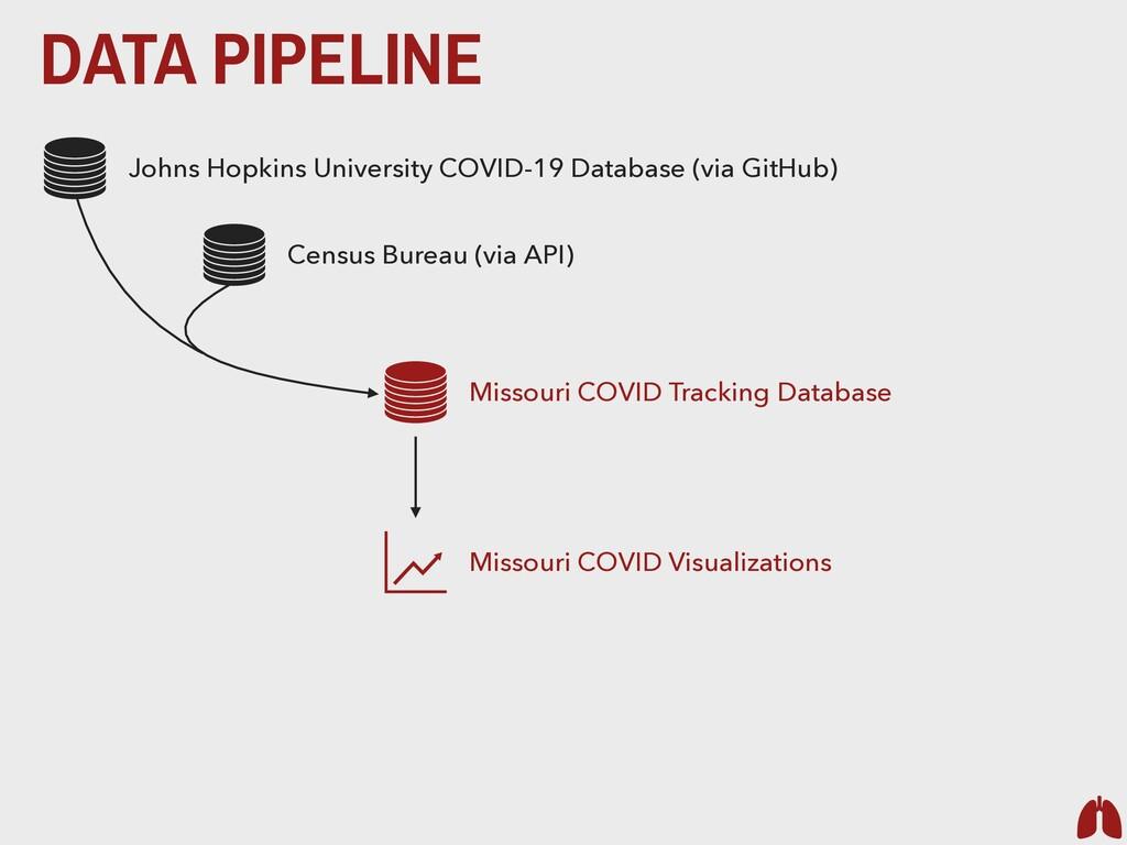 DATA PIPELINE Johns Hopkins University COVID-19...