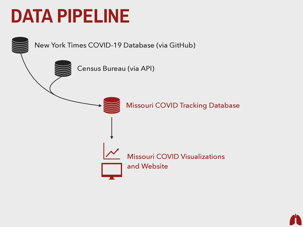 DATA PIPELINE New York Times COVID-19 Database ...