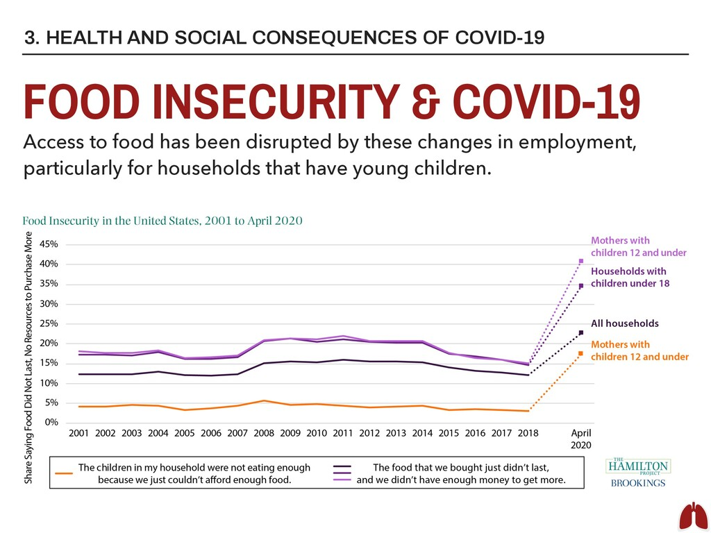 3. HEALTH AND SOCIAL CONSEQUENCES OF COVID-19 F...