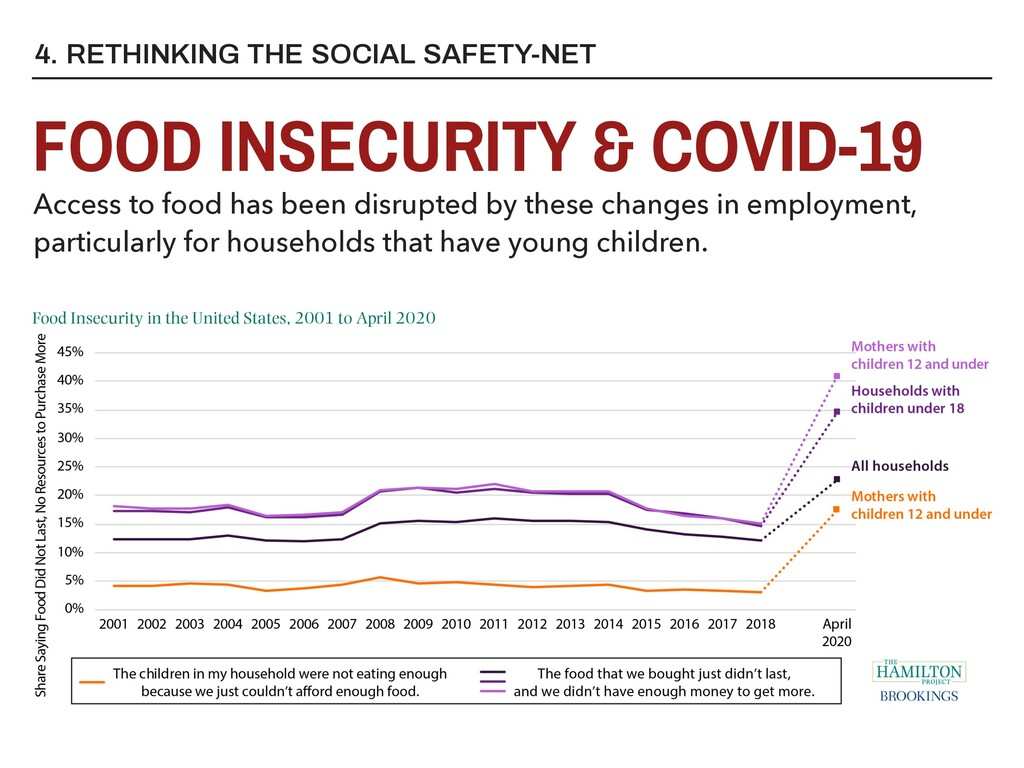 4. RETHINKING THE SOCIAL SAFETY-NET FOOD INSECU...