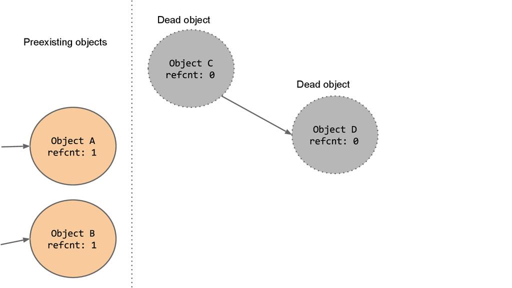 Preexisting objects Dead object Dead object
