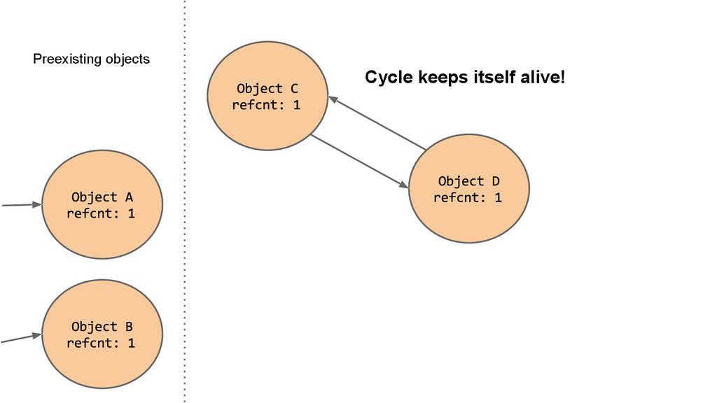 Preexisting objects Cycle keeps itself alive!