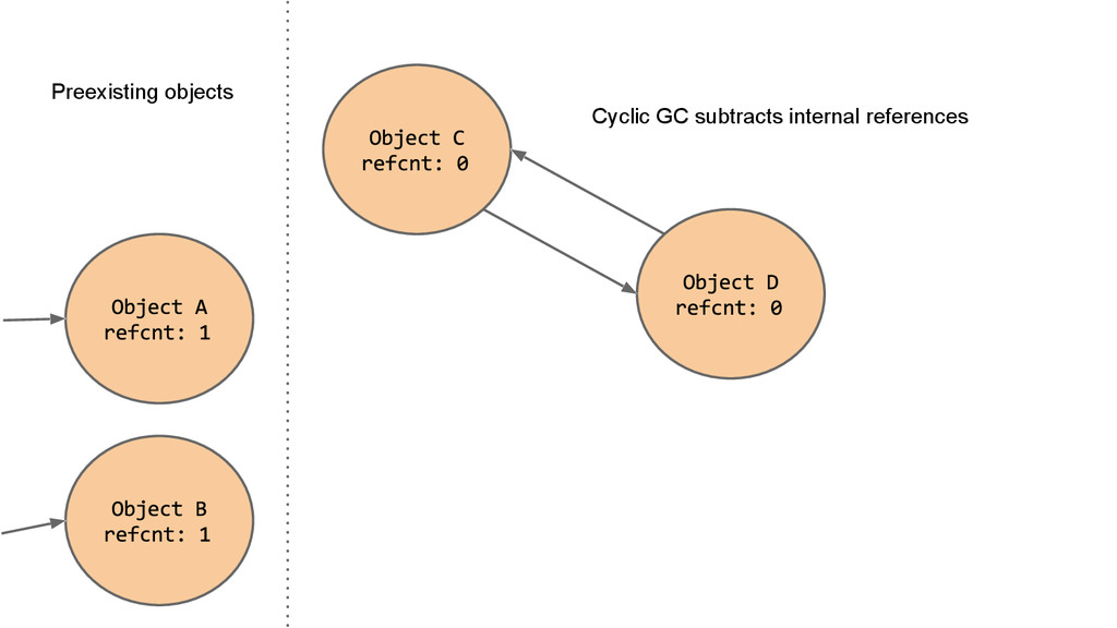 Preexisting objects Cyclic GC subtracts interna...