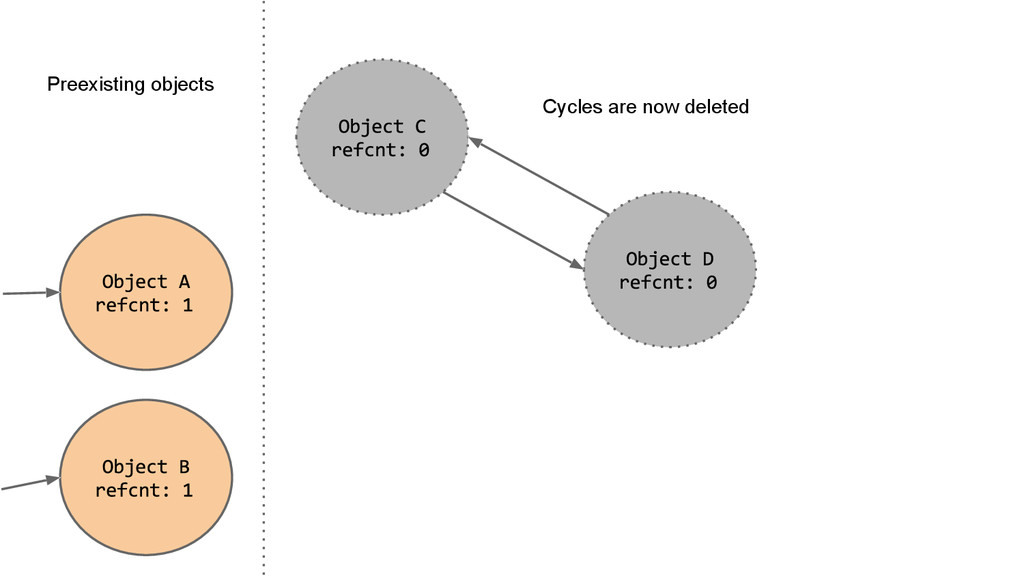 Preexisting objects Cycles are now deleted