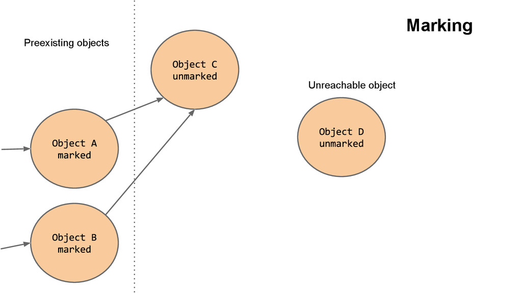 Preexisting objects Unreachable object Marking
