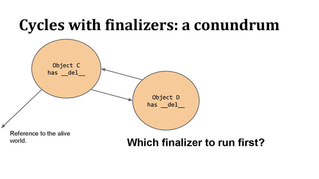 Cycles with finalizers: a conundrum Which final...