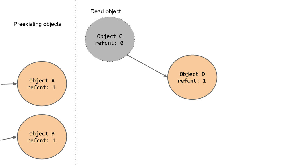 Preexisting objects Dead object