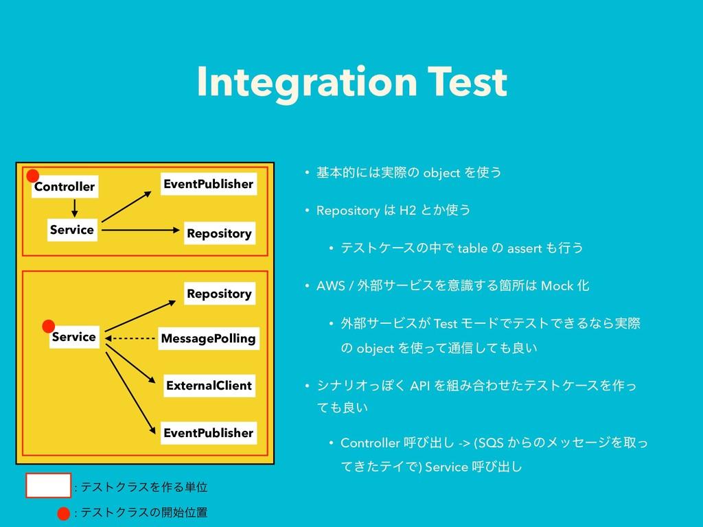 Integration Test • جຊతʹ࣮ࡍͷ object Λ͏ • Reposi...