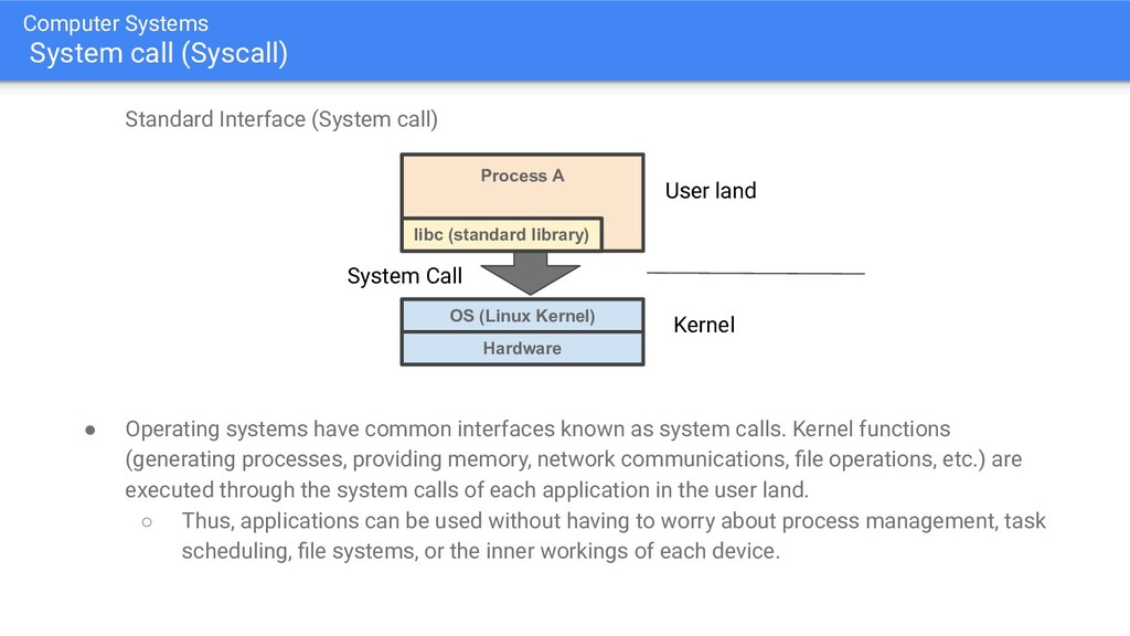 Computer Systems System call (Syscall) Standard...