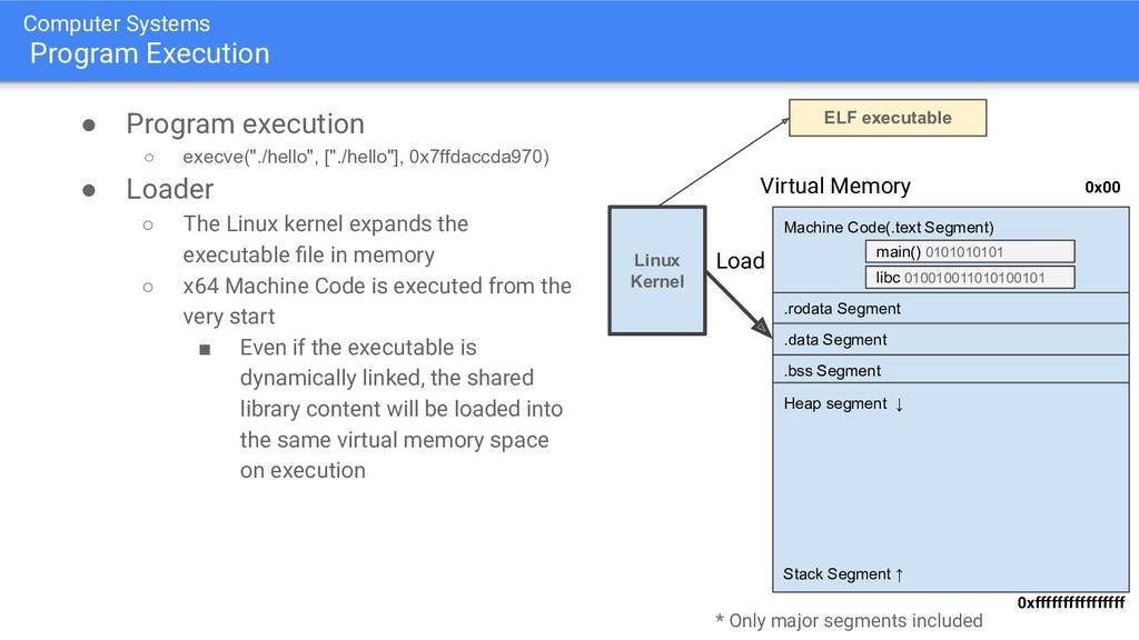 Computer Systems Program Execution ● Program ex...